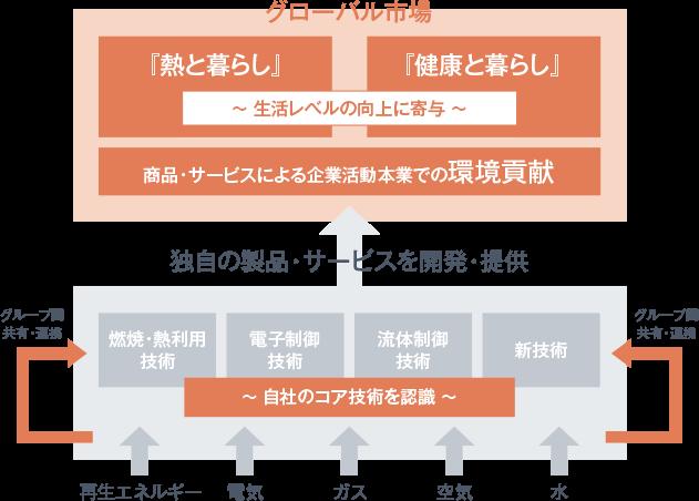 経営方針 | 企業情報 | リンナイ株式会社